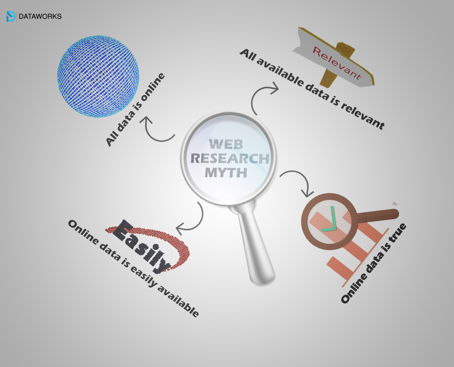 Myths about using web for research