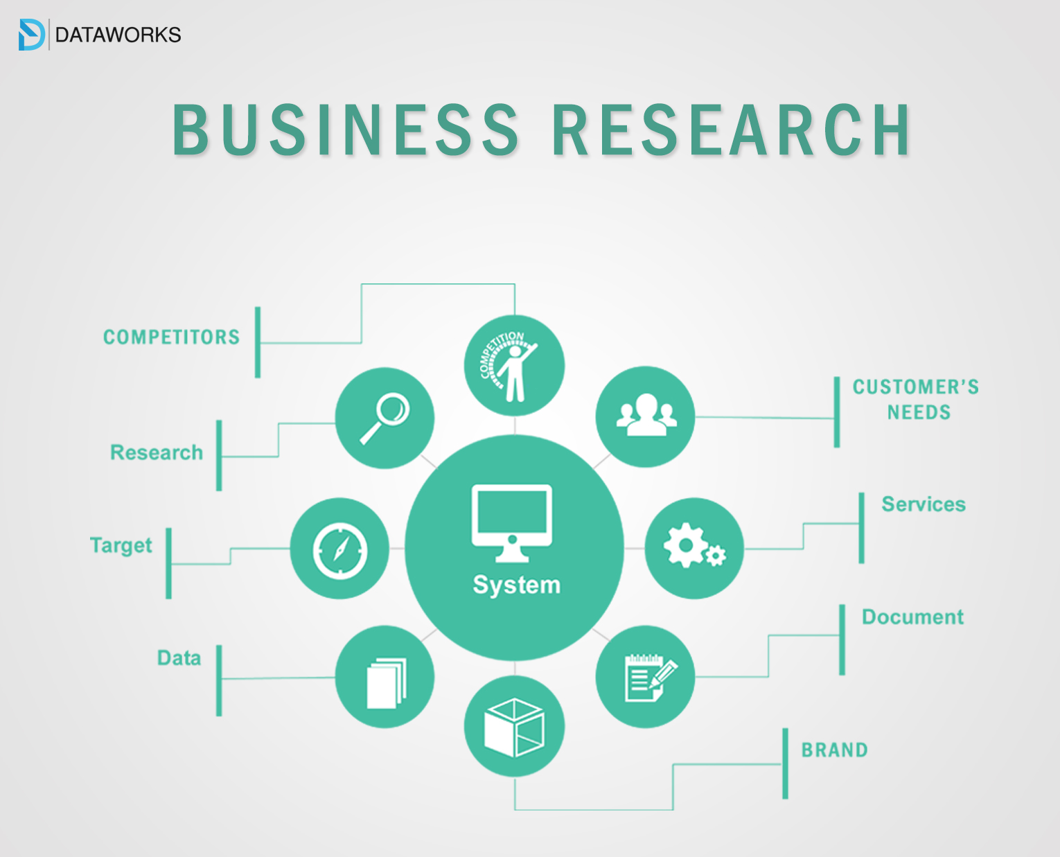Research and Documentation- A Boon for Business Development